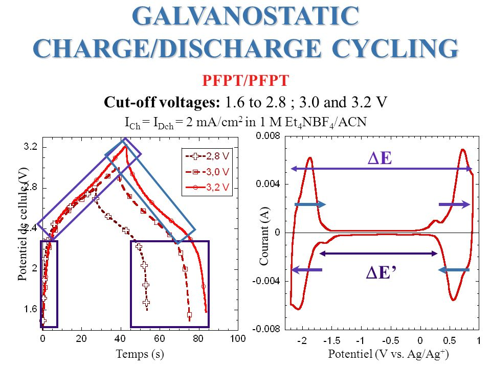 GALVANOSTATIC CHARGE/DISCHARGE CYCLING