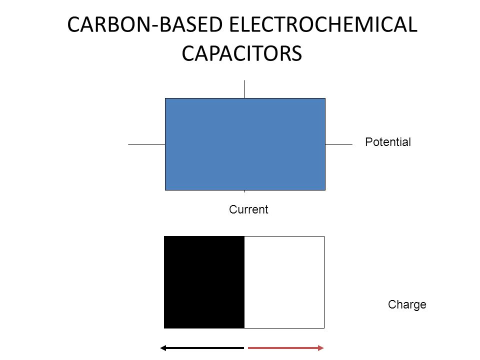 CARBON-BASED ELECTROCHEMICAL CAPACITORS