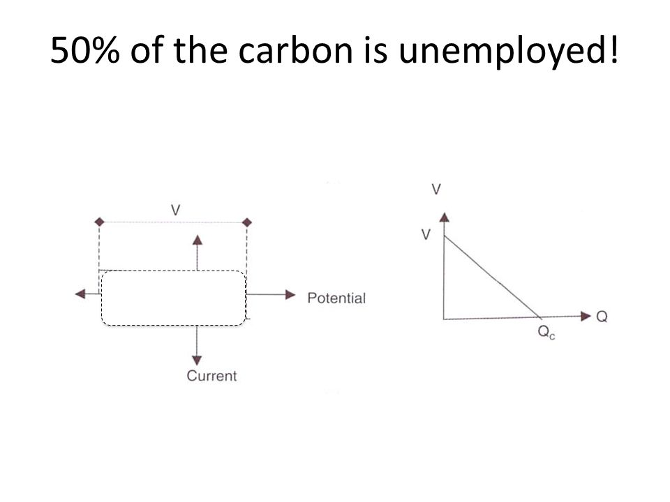 50% of the carbon is unemployed!