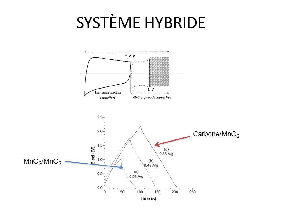 SYSTÈME HYBRIDE Carbone/MnO2 MnO2/MnO2