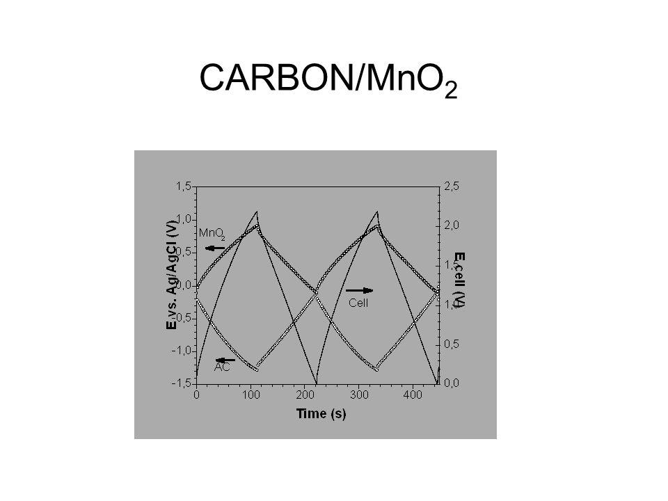 CARBON/MnO2