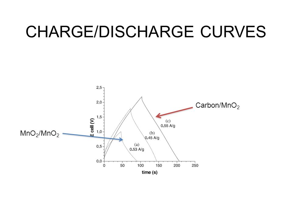 CHARGE/DISCHARGE CURVES