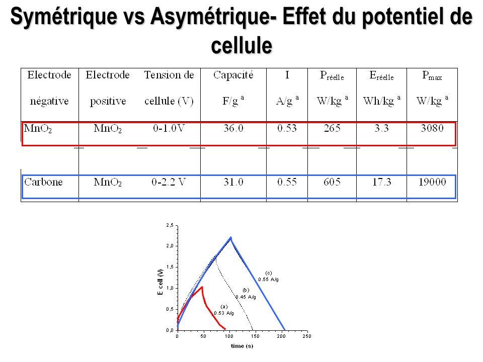 Symétrique vs Asymétrique- Effet du potentiel de cellule