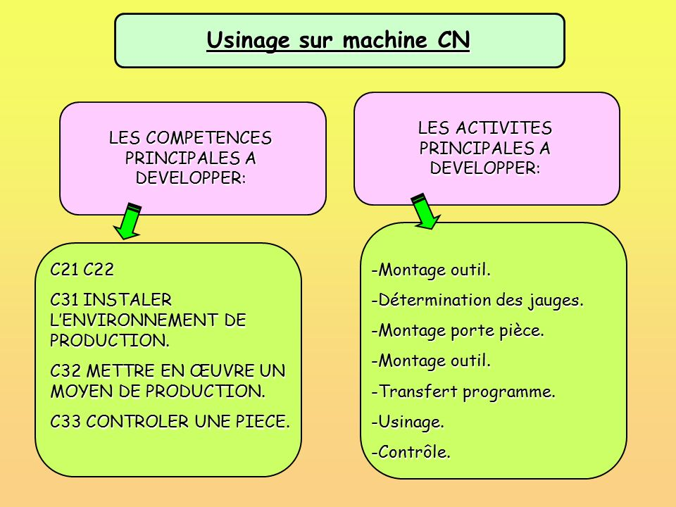 Usinage sur machine CN LES ACTIVITES PRINCIPALES A DEVELOPPER: