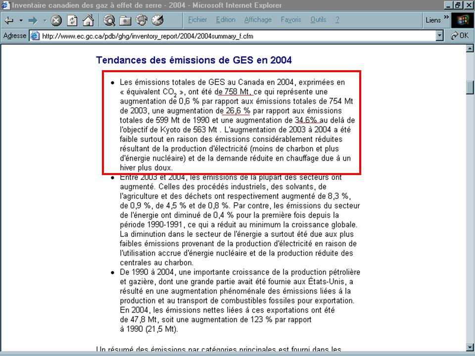 Le bilan du Canada Le bilan du Canada en matière de réduction des gaz à effet de serre n est pas reluisant. En effet, les émissions canadiennes de gaz à effet de serre (GES) ont augmenté de 26,6 % entre 1990 et 2004.
