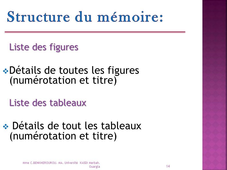 Structure du mémoire: Liste des figures. Détails de toutes les figures (numérotation et titre) Liste des tableaux.