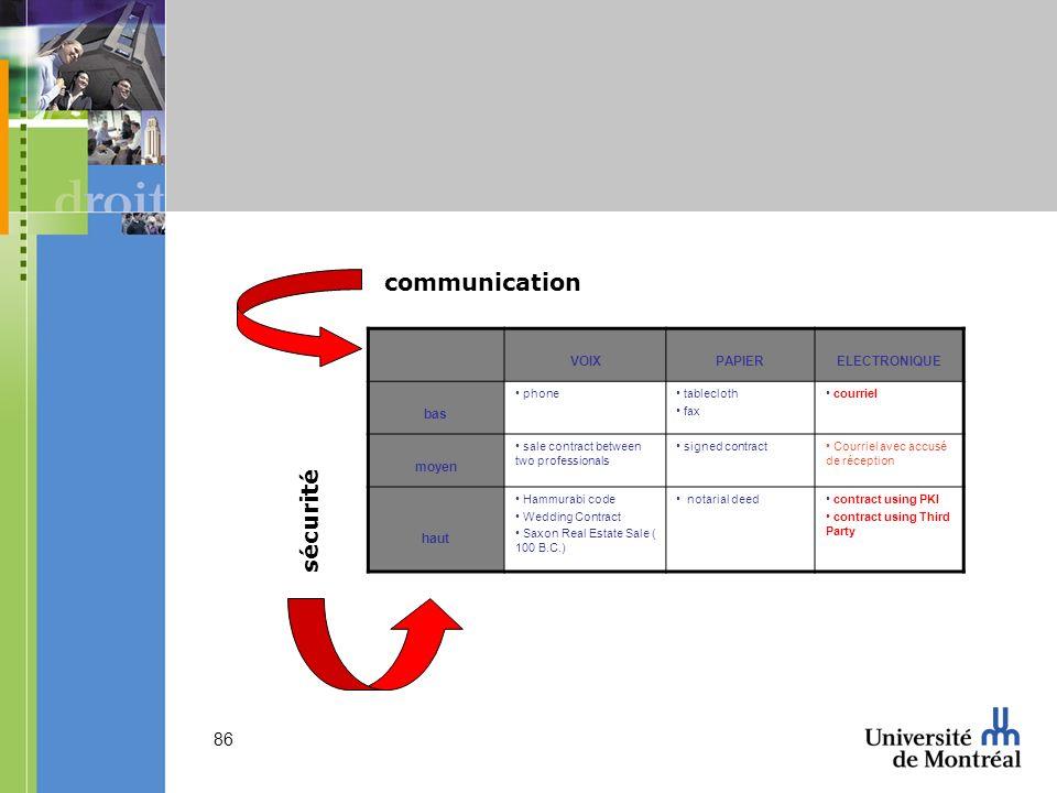 communication sécurité VOIX PAPIER ELECTRONIQUE bas moyen haut phone