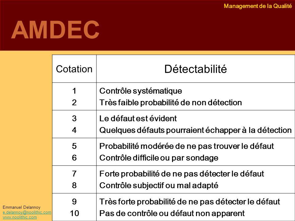AMDEC Détectabilité Cotation 1 2 Contrôle systématique