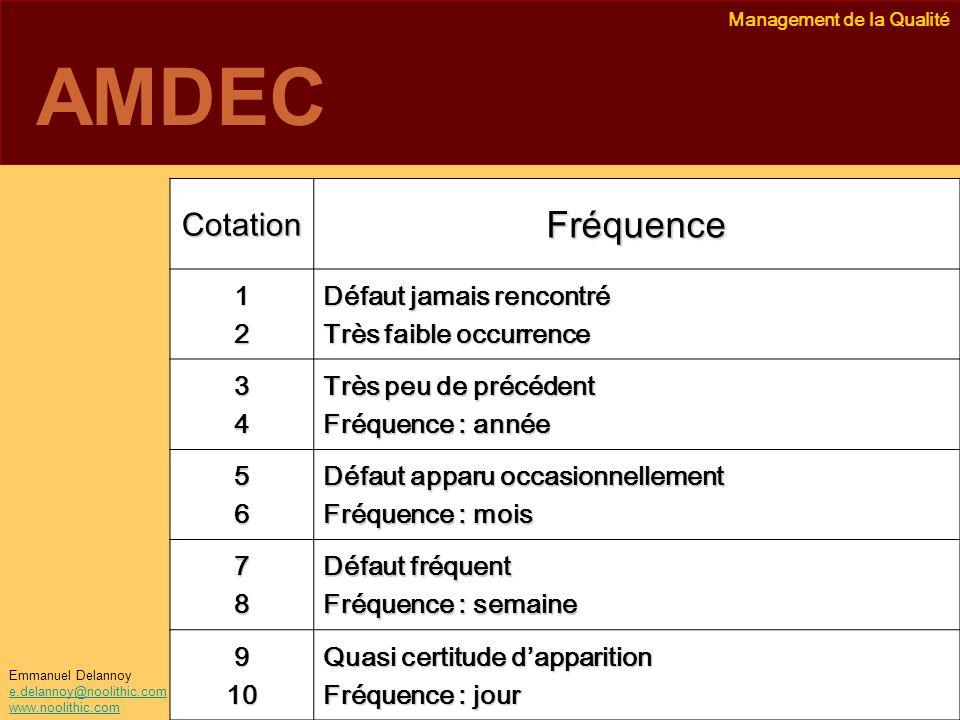 AMDEC Fréquence Cotation 1 2 Défaut jamais rencontré