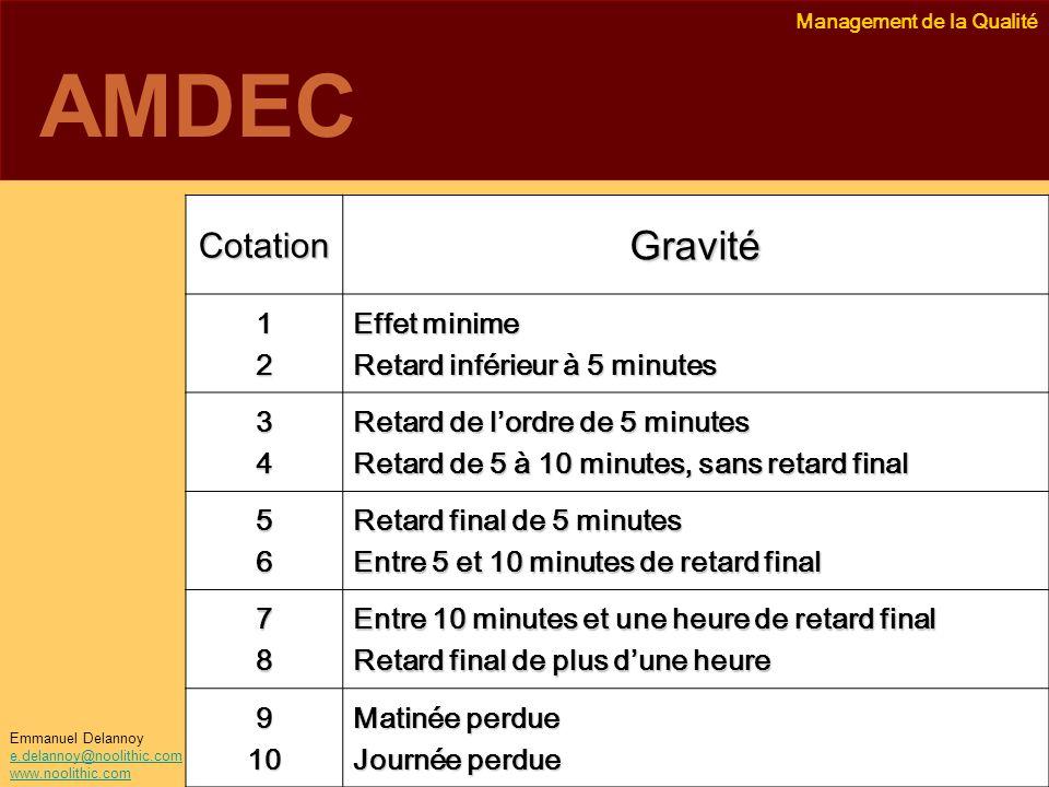AMDEC Gravité Cotation 1 2 Effet minime Retard inférieur à 5 minutes 3
