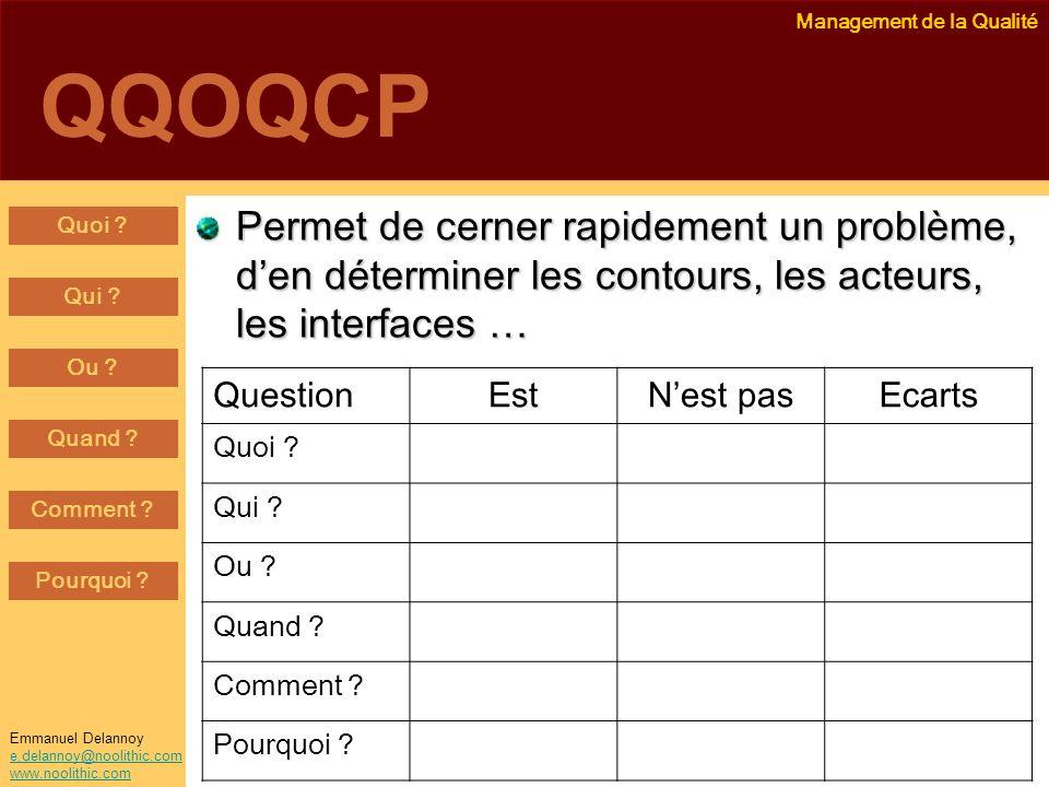 QQOQCP Permet de cerner rapidement un problème, d'en déterminer les contours, les acteurs, les interfaces …