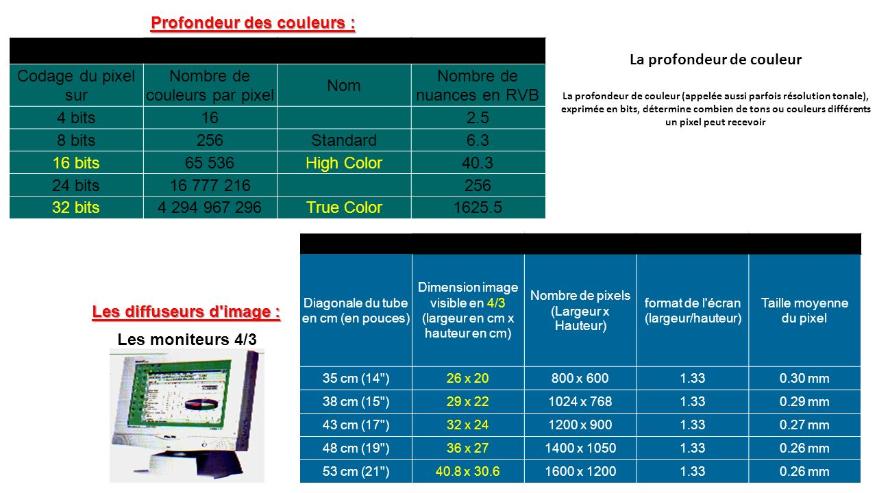 les formats et standards video