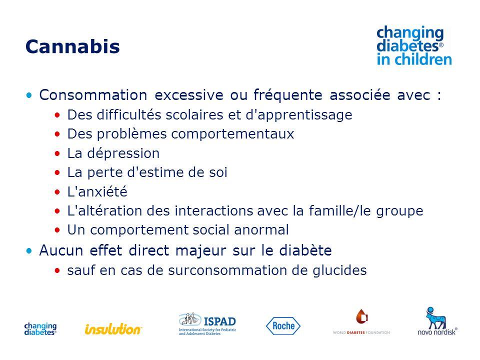 Cannabis Consommation excessive ou fréquente associée avec :