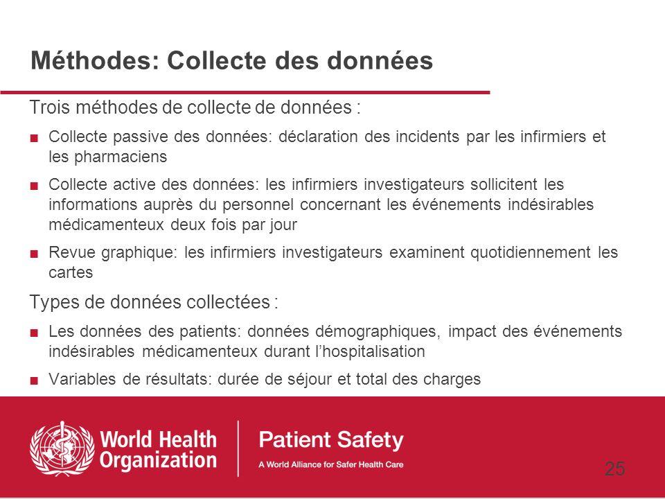 Méthodes: Collecte des données