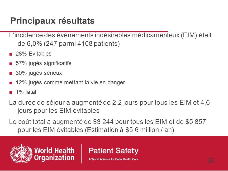 Principaux résultats L'incidence des événements indésirables médicamenteux (EIM) était de 6,0% (247 parmi 4108 patients)
