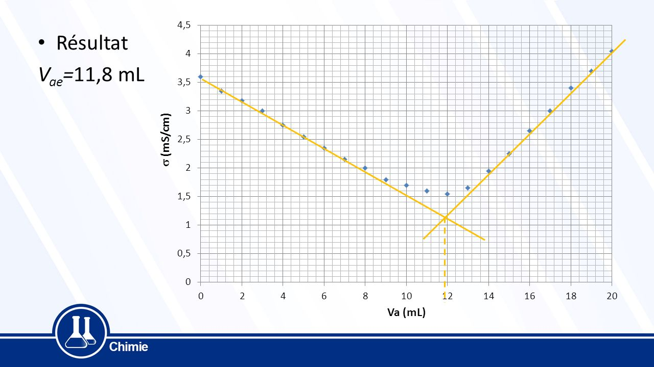 Résultat Vae=11,8 mL