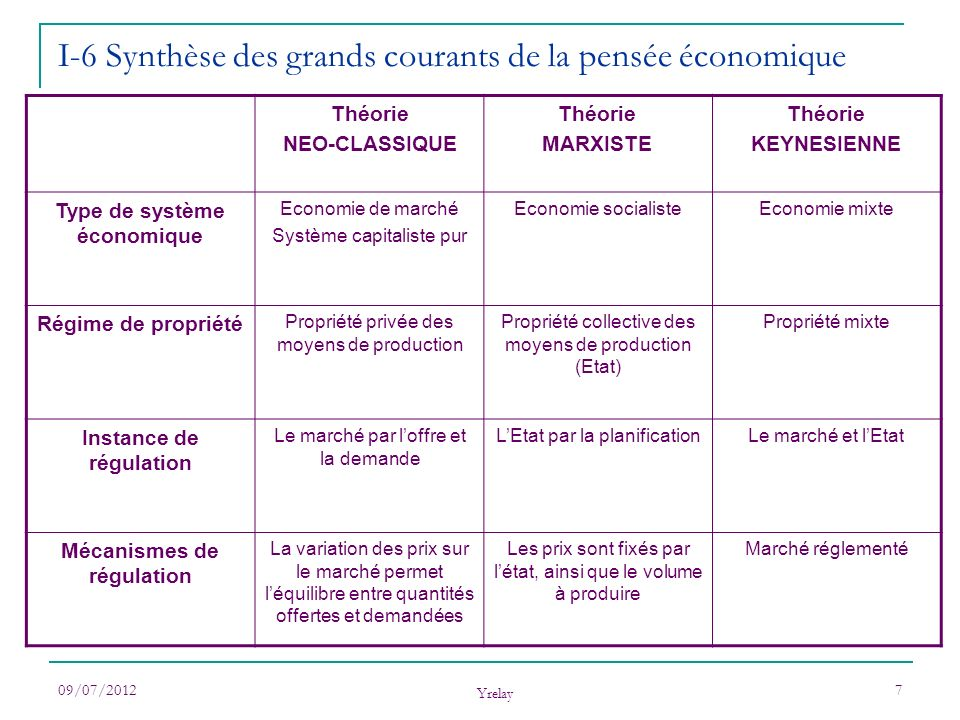 I-6 Synthèse des grands courants de la pensée économique