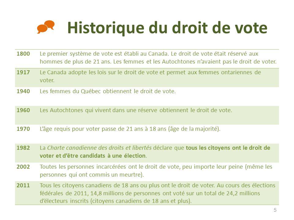 Super LE DROIT DE VOTE ©. - ppt télécharger FW26