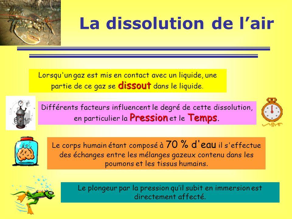 La dissolution de l'air