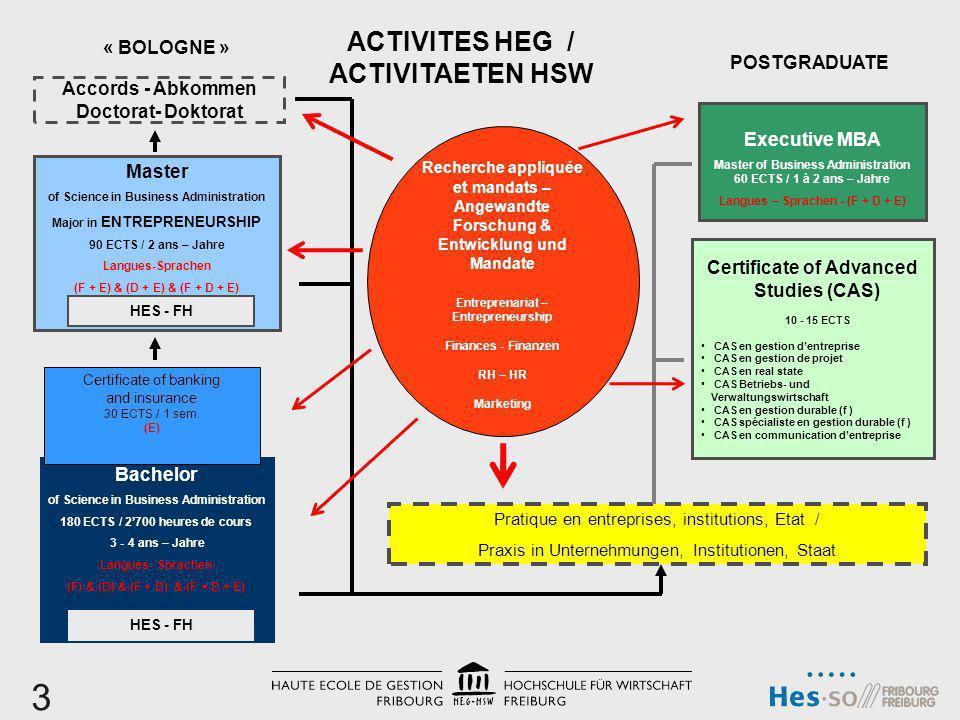 3 ACTIVITES HEG / ACTIVITAETEN HSW POSTGRADUATE « BOLOGNE »