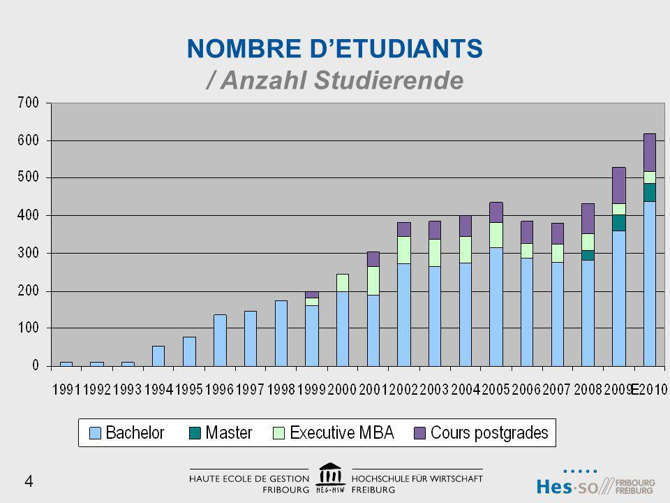 NOMBRE D'ETUDIANTS / Anzahl Studierende