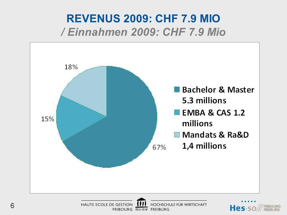 REVENUS 2009: CHF 7.9 MIO / Einnahmen 2009: CHF 7.9 Mio