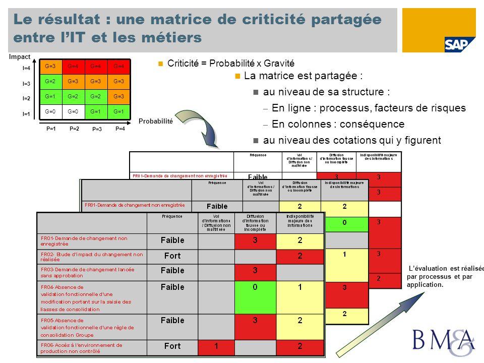 Le résultat : une matrice de criticité partagée entre l'IT et les métiers