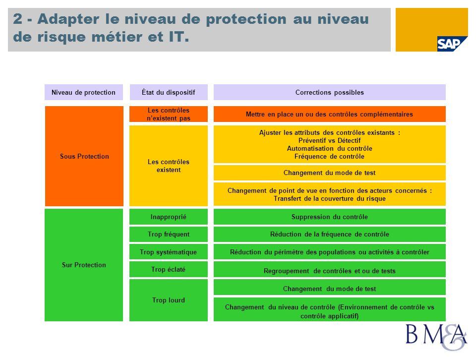 2 - Adapter le niveau de protection au niveau de risque métier et IT.