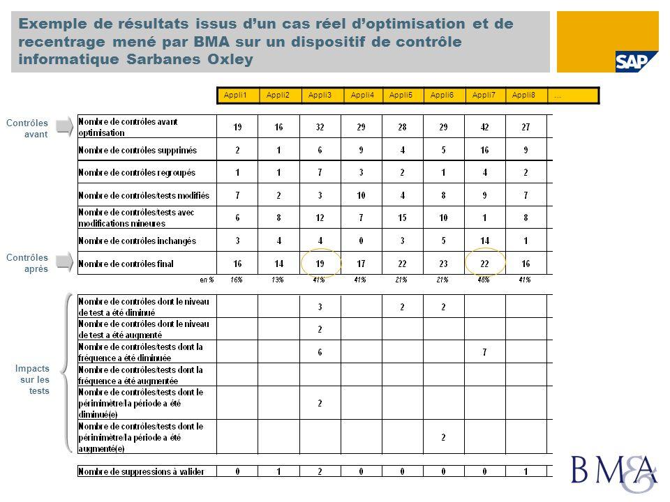 Exemple de résultats issus d'un cas réel d'optimisation et de recentrage mené par BMA sur un dispositif de contrôle informatique Sarbanes Oxley
