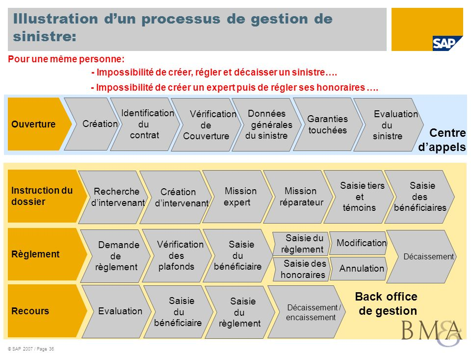 Illustration d'un processus de gestion de sinistre: