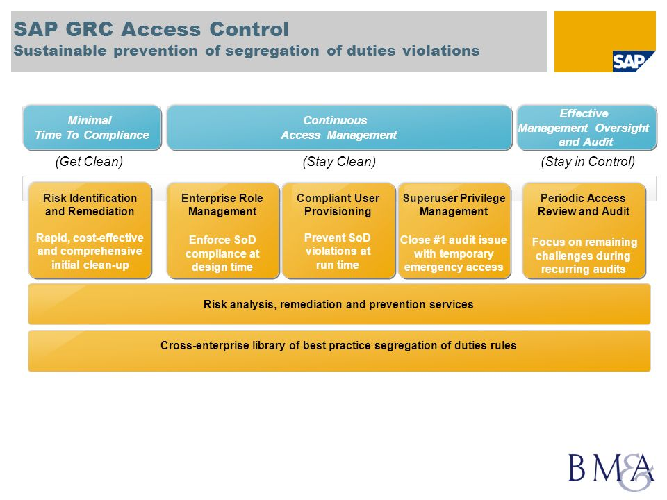 SAP GRC Access Control Sustainable prevention of segregation of duties violations