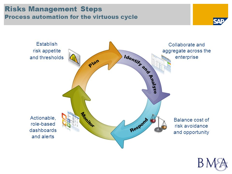 Risks Management Steps Process automation for the virtuous cycle