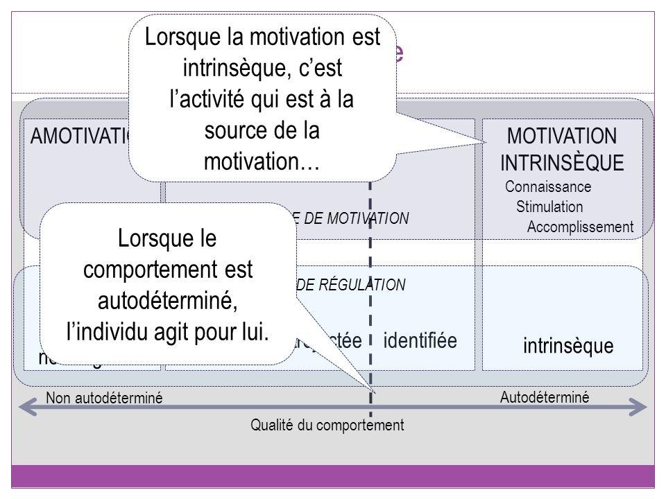 Le modèle Lorsque la motivation est intrinsèque, c'est l'activité qui est à la source de la motivation…