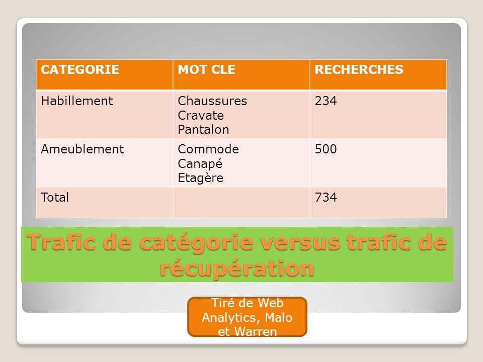Trafic de catégorie versus trafic de récupération