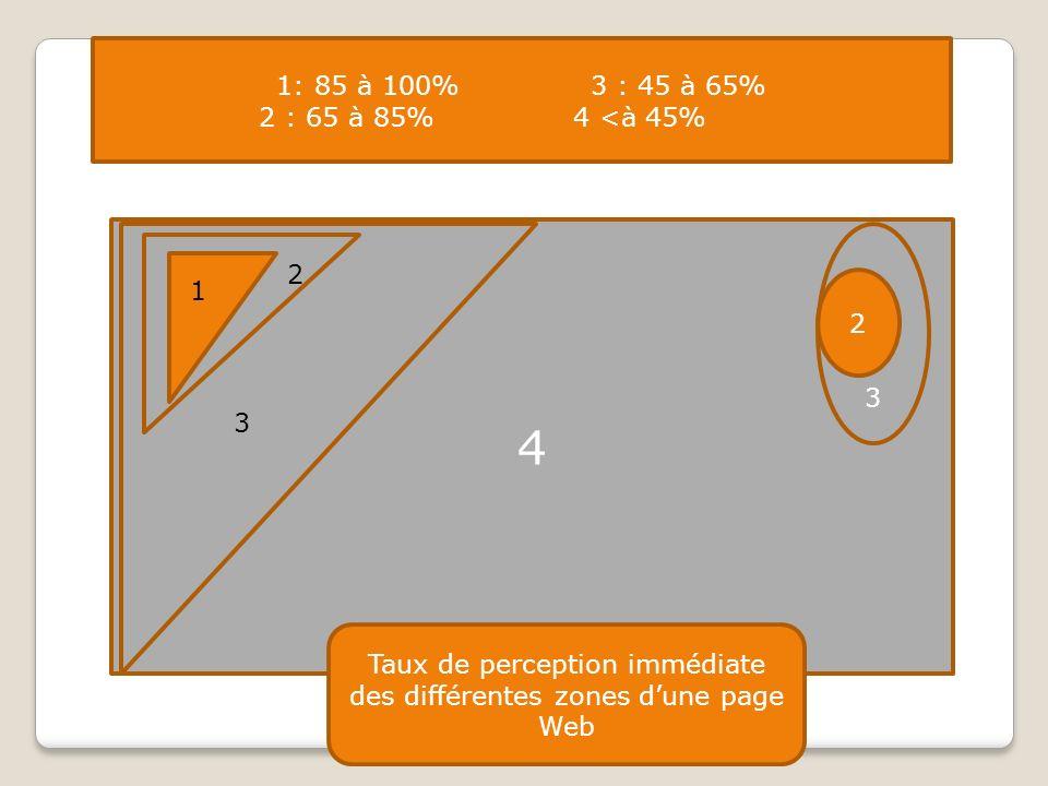 Taux de perception immédiate des différentes zones d'une page Web
