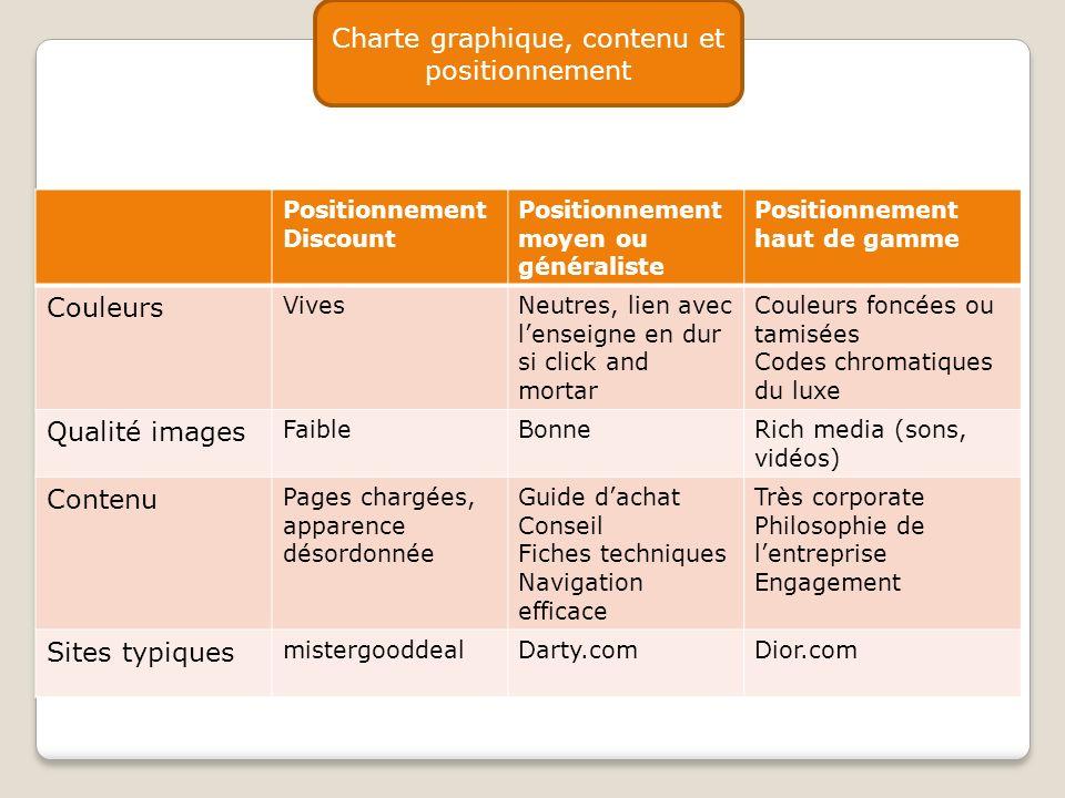 Charte graphique, contenu et positionnement