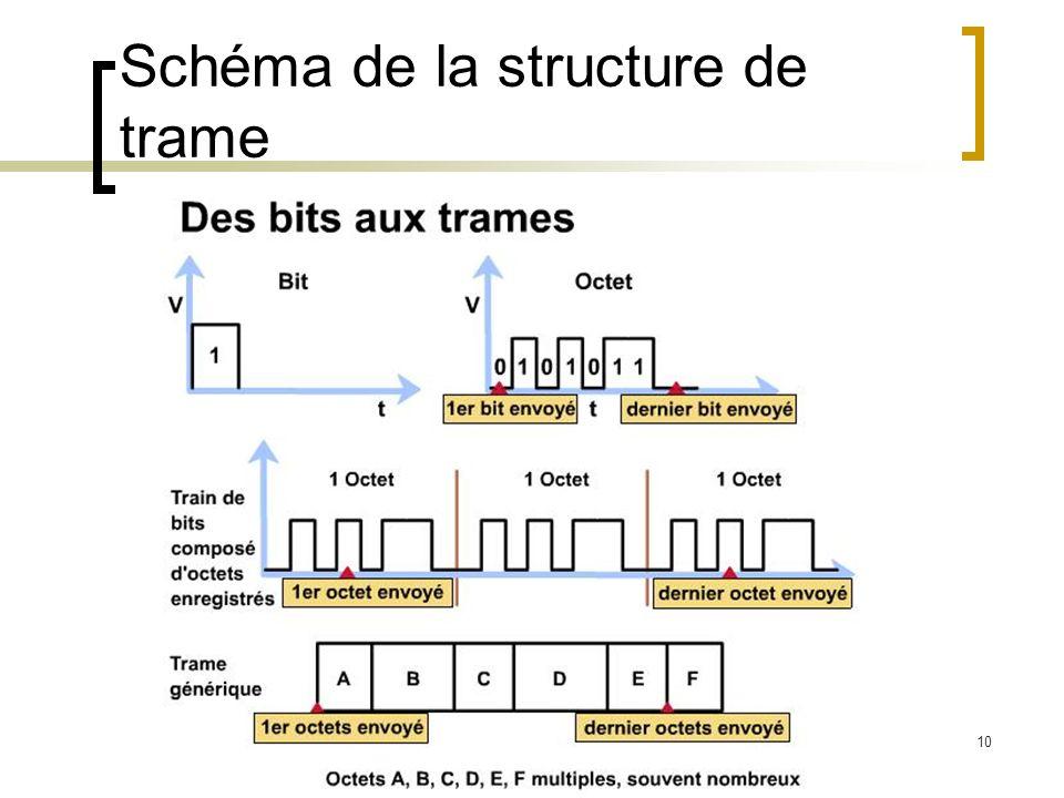 Schéma de la structure de trame