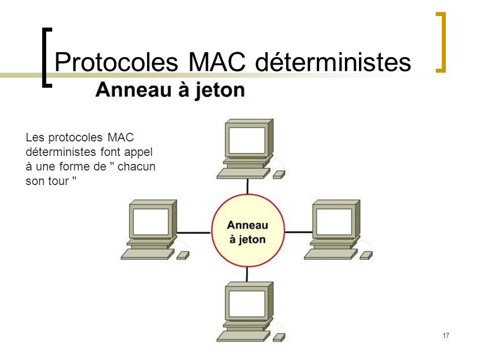 Protocoles MAC déterministes