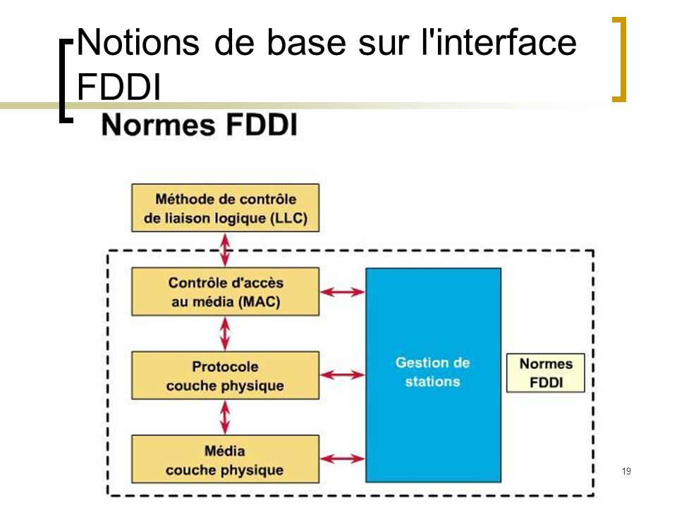 Notions de base sur l interface FDDI