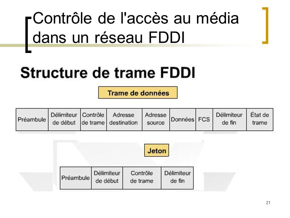 Contrôle de l accès au média dans un réseau FDDI