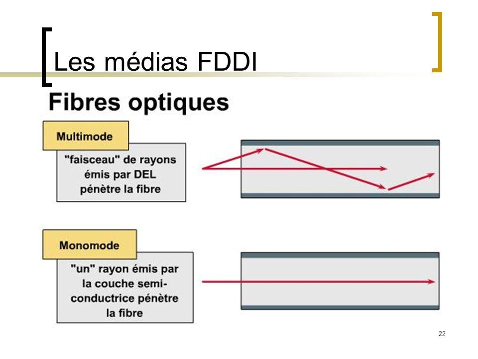 Les médias FDDI
