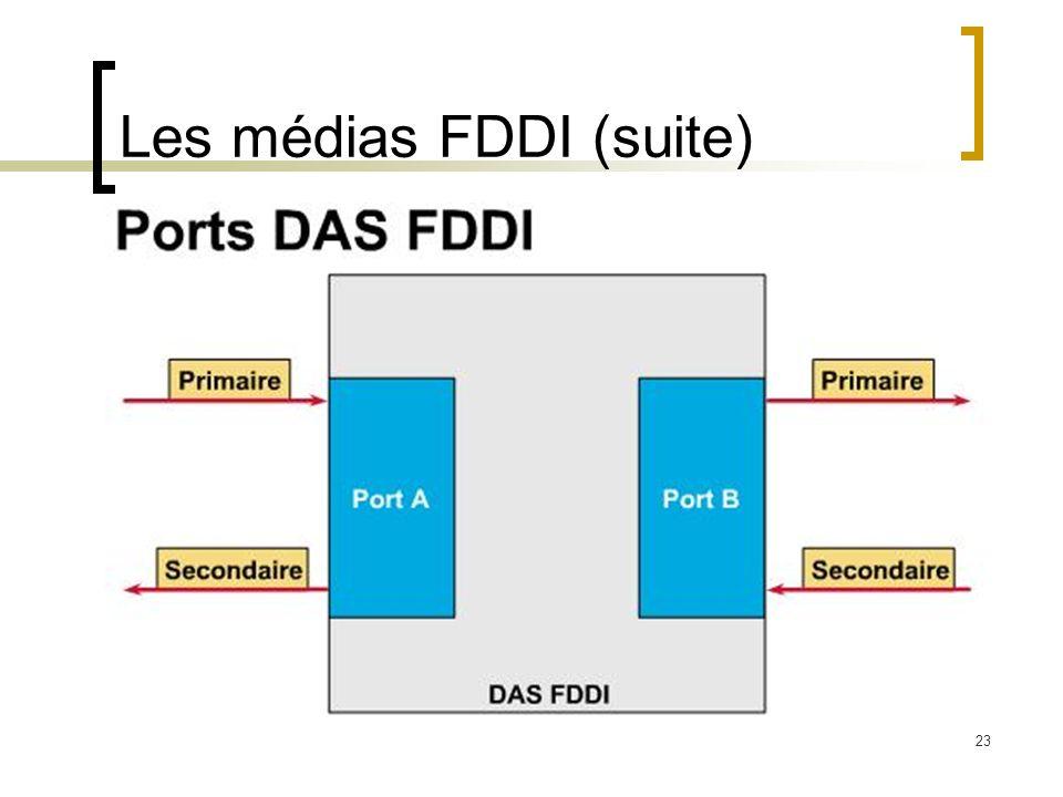 Les médias FDDI (suite)