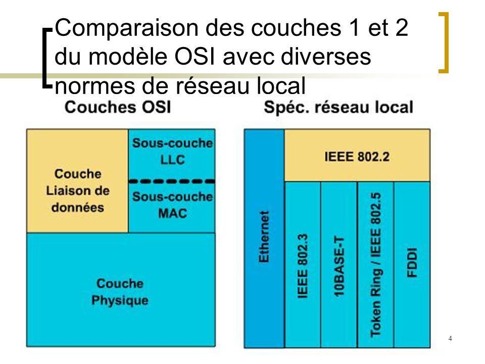 Comparaison des couches 1 et 2 du modèle OSI avec diverses normes de réseau local
