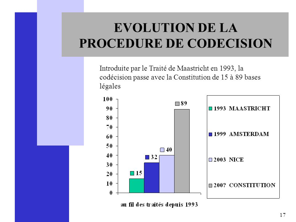 EVOLUTION DE LA PROCEDURE DE CODECISION