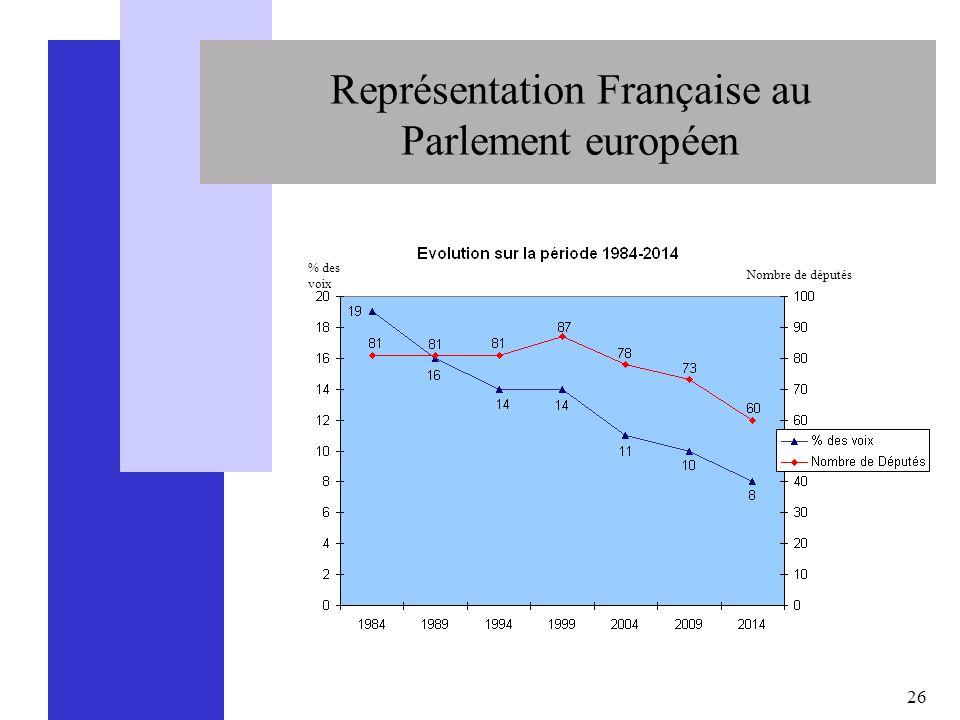 Représentation Française au Parlement européen