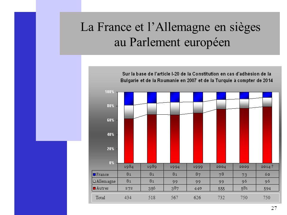 La France et l'Allemagne en sièges au Parlement européen