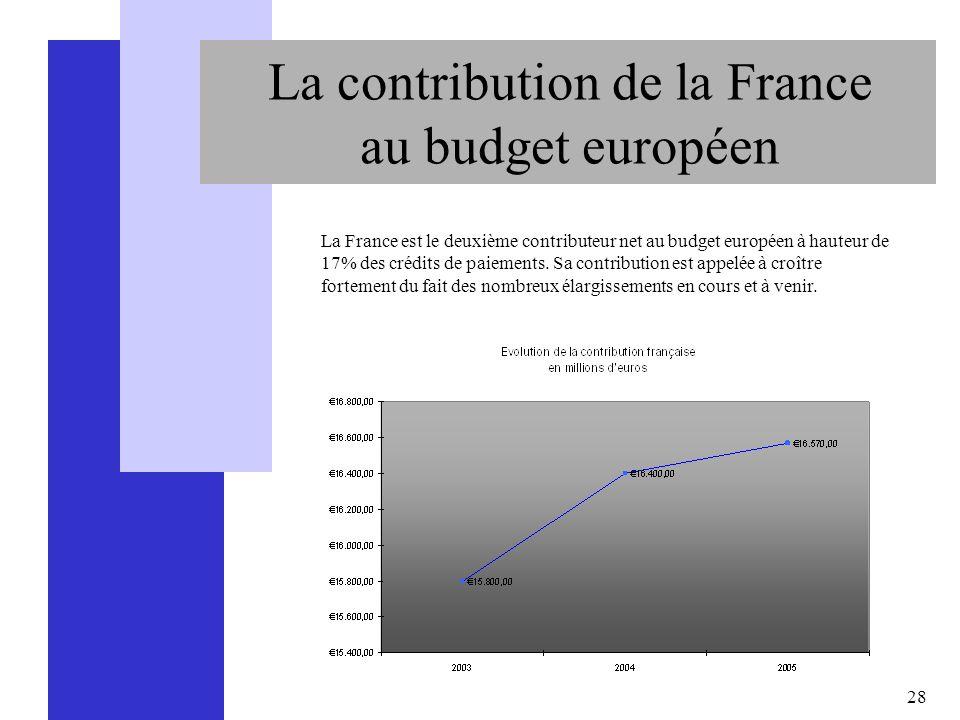 La contribution de la France au budget européen