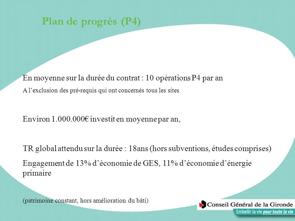 Plan de progrès (P4)En moyenne sur la durée du contrat : 10 opérations P4 par an. A l'exclusion des pré-requis qui ont concernés tous les sites.