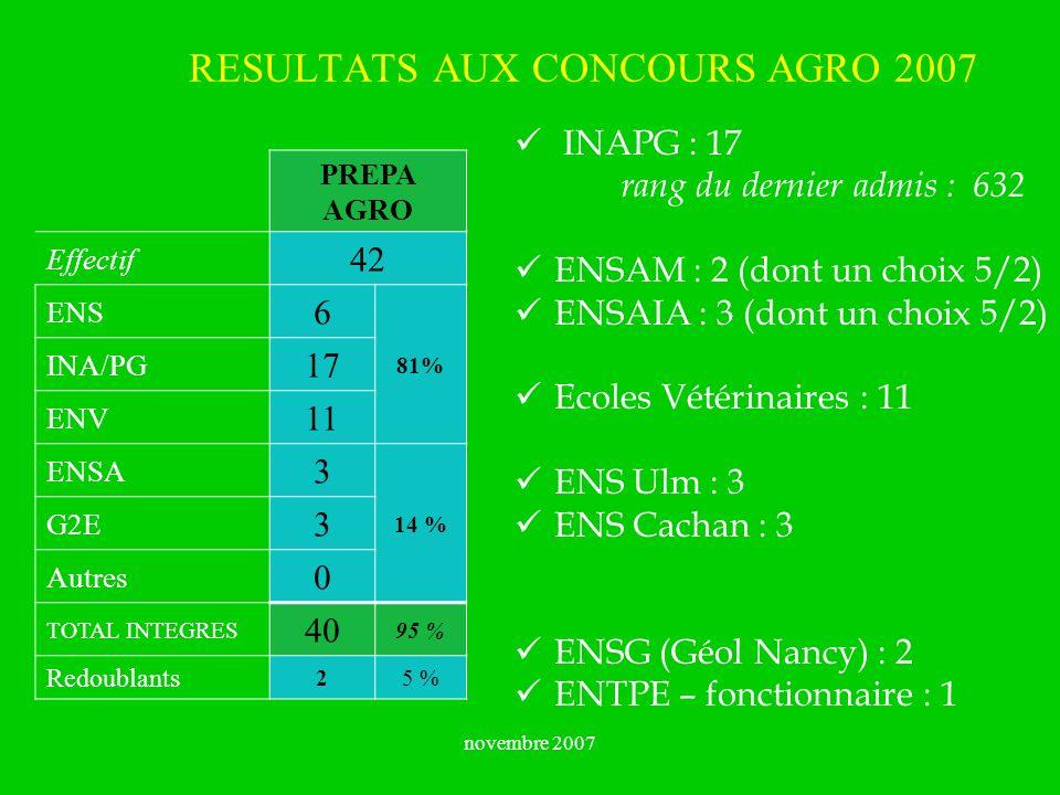 RESULTATS AUX CONCOURS AGRO 2007