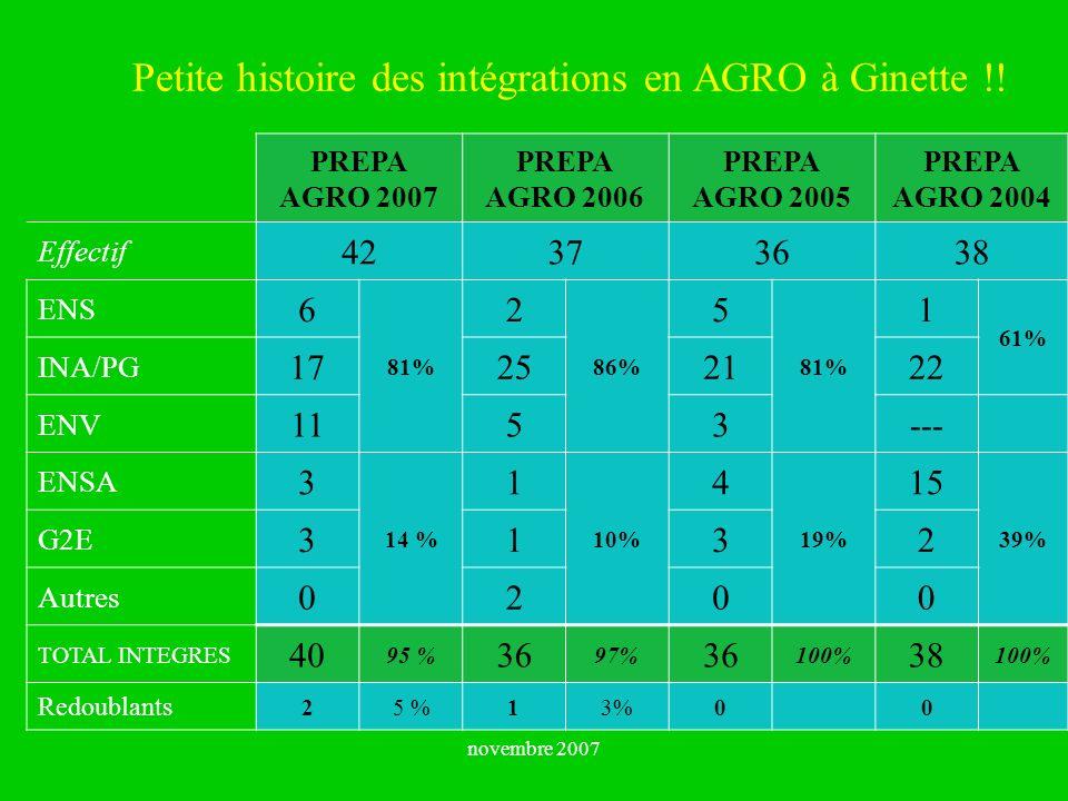 Petite histoire des intégrations en AGRO à Ginette !!